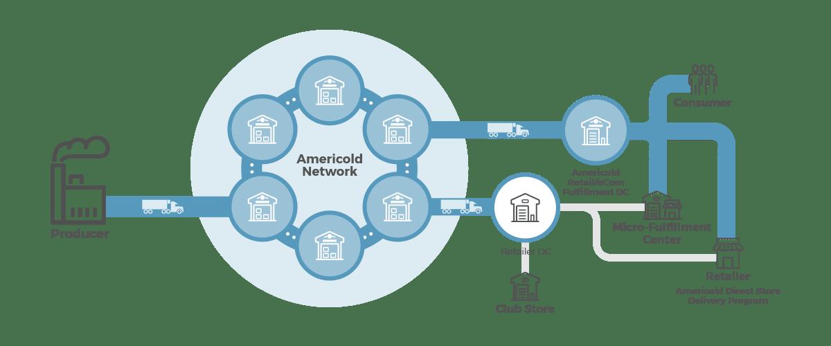 Americold Logistics Retailers Network